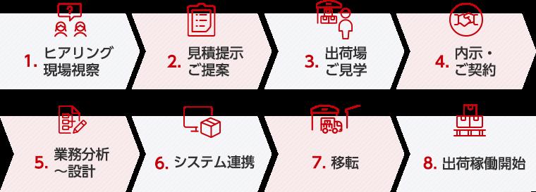 【稼働前】サービス導入の流れ
