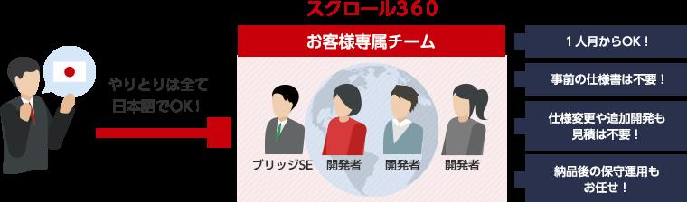 やりとりはすべて日本語でOK