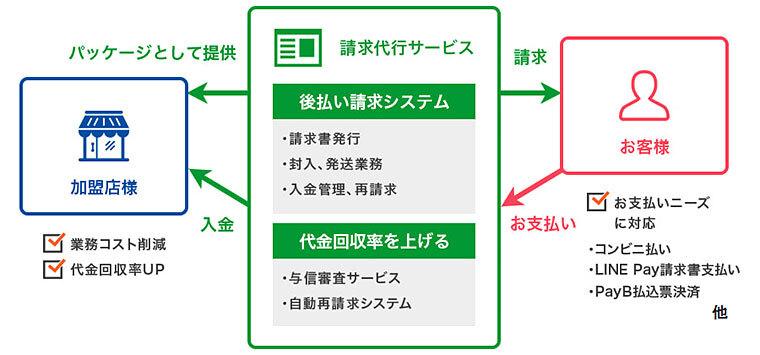「請求代行サービス」説明図