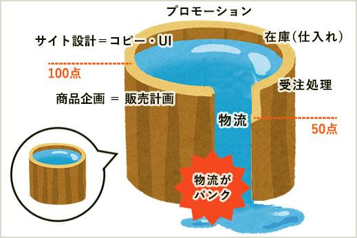 EC通販における桶の理論イメージ