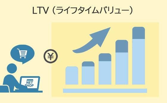 役割3:LTVの改善