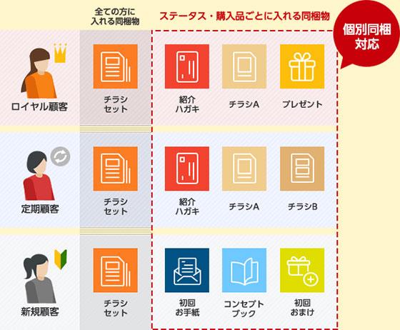 販促同梱物のイメージ図