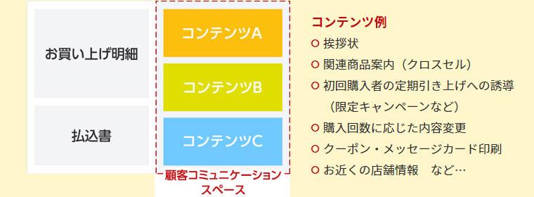 一体型納品書のイメージ図(コンテンツABCが顧客とのコミュニケーションスペース)