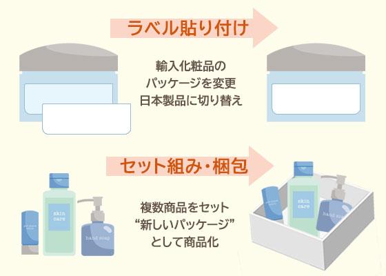 薬機法対応した物流センターができる業務イメージ