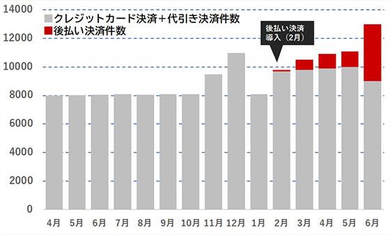 後払い決済を導入したあるEC事業者の出荷件数の推移