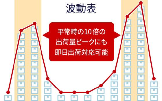 出荷量の増減(波動)のイメージ