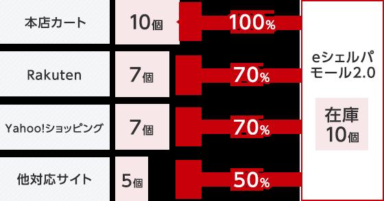 ネットショップ単位の在庫比率設定