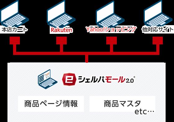 複数モール・ネットショップの商品情報を一括アップデート