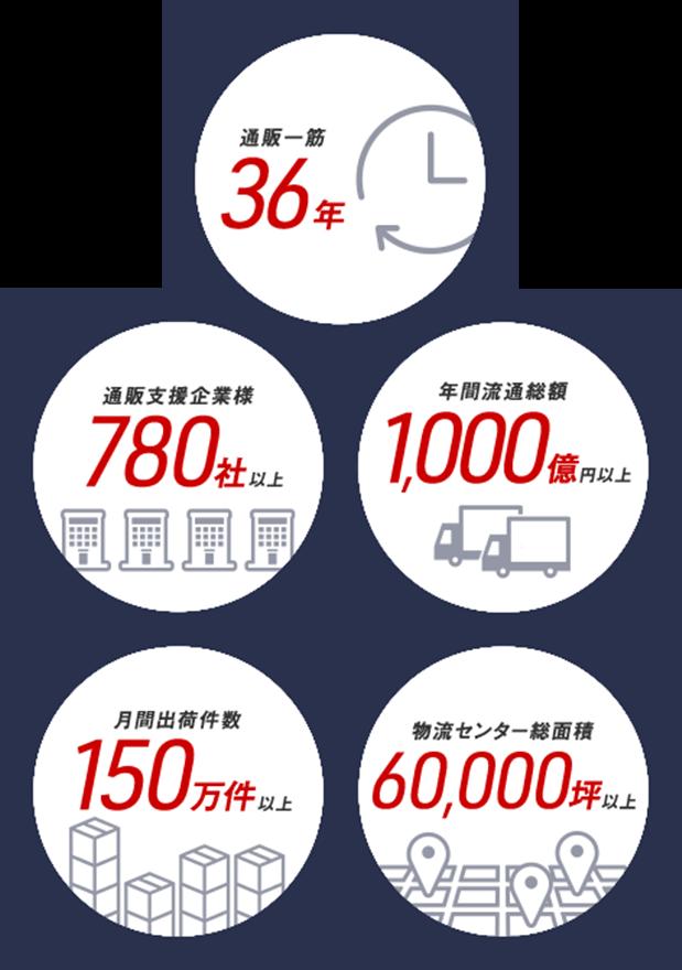 通販一筋38年、通販支援企業様のべ600社以上、年間流通額1,100億円以上、1日の出荷件数24,000件以上、物流センター総面積81,863坪